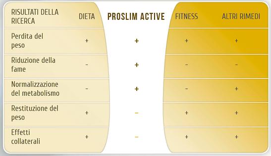 mesa con las ventajas de PROSLIT active